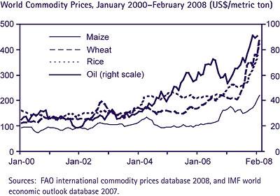 FAO/IMF